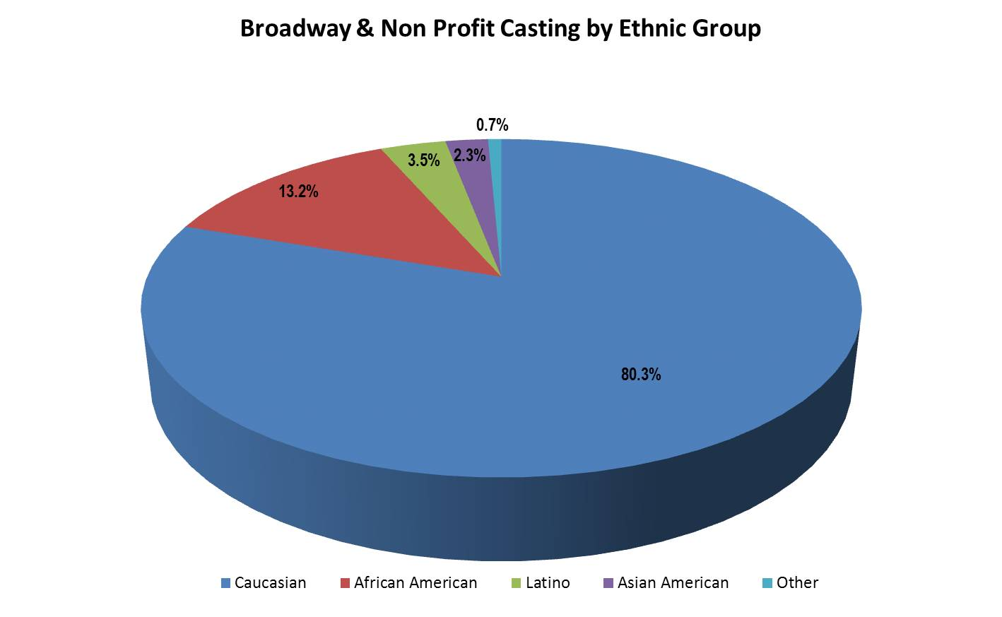 Casting of actors by ethnic group on Broadway and nonprofit stages | Courtesy of AAPAC