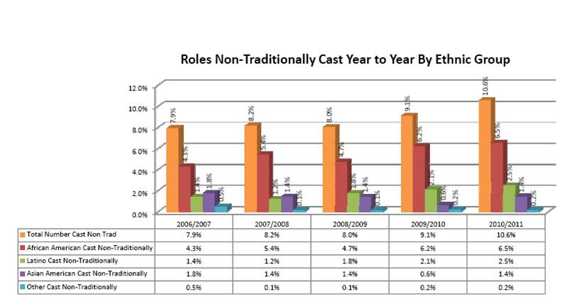 Roles non-traditionally cast, comparison year to year by ethnic groups | Courtesy of AAPAC
